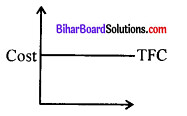 Bihar Board 12th Economics Model Question Paper 1 in English Medium 4
