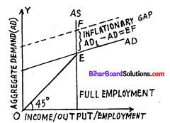 Bihar Board 12th Economics Model Question Paper 4 in English Medium 2
