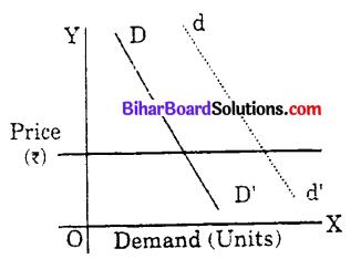 Bihar Board 12th Economics Objective Answers Chapter 2 उपभोक्ता के व्यवहार का सिद्धांत - 1