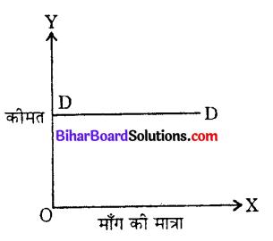 Bihar Board 12th Economics Objective Answers Chapter 2 उपभोक्ता के व्यवहार का सिद्धांत - 3