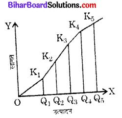 Bihar Board 12th Economics Objective Answers Chapter 3 उत्पादन तथा लागत - 1