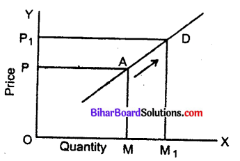 Bihar Board 12th Economics Objective Answers Chapter 3 Producer Behaviour and Supply - 5