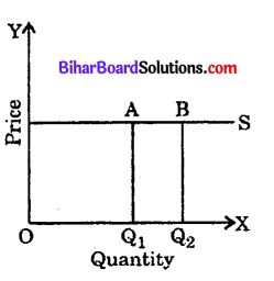 Bihar Board 12th Economics Objective Answers Chapter 3 Producer Behaviour and Supply - 6