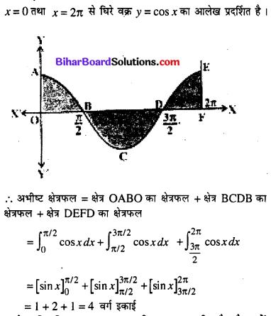 Bihar Board 12th Maths Model Question Paper 2 in Hindi SAQ Q14