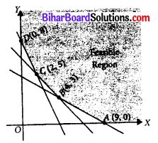 Bihar Board 12th Maths Objective Answers Chapter 12 Linear Programming Q6