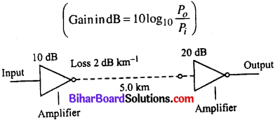 Bihar Board 12th Physics Objective Answers Chapter 15 Communication Systems in english medium 3