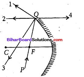 Bihar Board 12th Physics Objective Answers Chapter 9 किरण प्रकाशिकी एवं प्रकाशिक यंत्र - 3