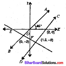 Bihar Board 9th Maths Objective Answers Chapter 4 दो चरों वाले रैखिक समीकरण Q28