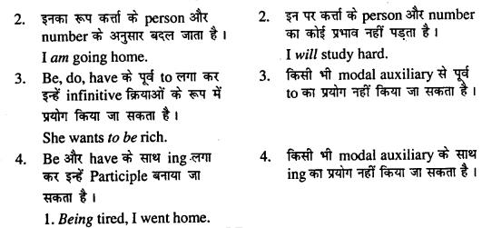 Bihar Board Class 11 English Grammar Modal Auxiliaries 2