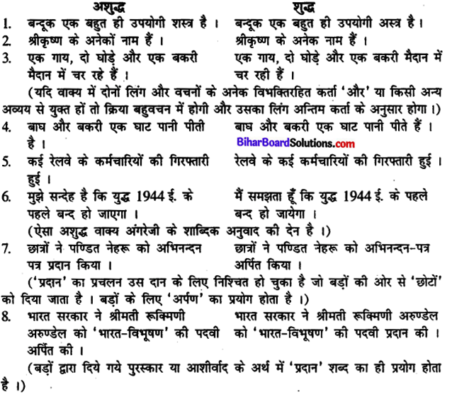 Bihar Board Class 12th Hindi व्याकरण वाक्य और उपवाक्य 1