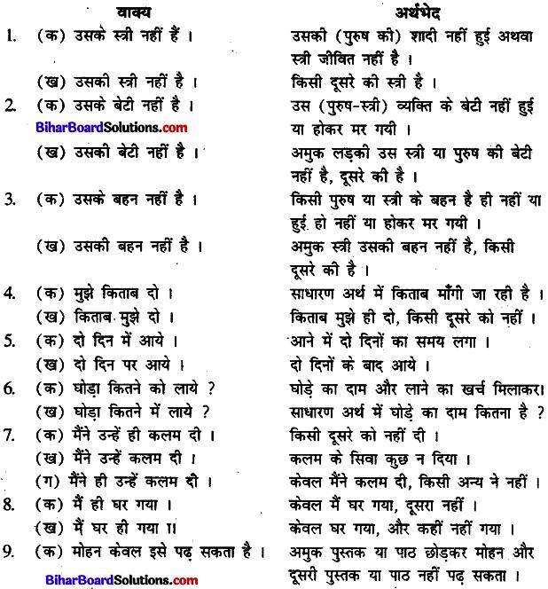 Bihar Board Class 12th Hindi व्याकरण वाक्य और उपवाक्य 4