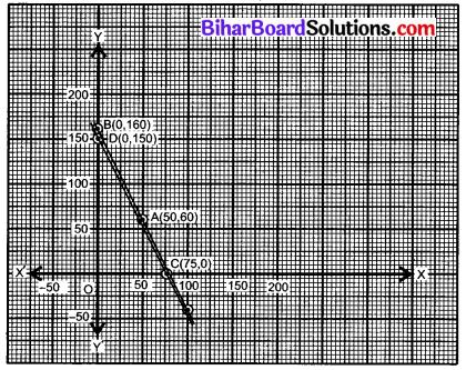 Bihar Board Class 10 Maths Solutions Chapter 3 दो चरों वाले रैखिक समीकरण युग्म Ex 3.1 Q3