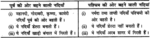 Bihar Board Class 11 Geography Solutions Chapter 3 अपवाह तंत्र