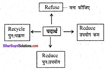 Bihar Board Class 6 Science Solutions Chapter 18 ठोस कचरा प्रबंधन 1