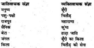 Bihar Board Class 7 Hindi Solutions Chapter 10 कुंभा का आत्म बलिदान 1