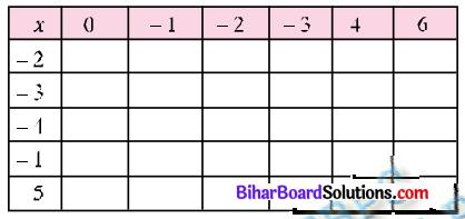 Bihar Board Class 7 Maths Solutions Chapter 1 पूर्णांक की समझ Ex 1.2 Q8