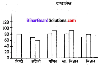 Bihar Board Class 7 Maths Solutions Chapter 4 आँकड़ों का प्रबंधन Ex 4.3 Q3