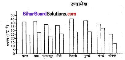 Bihar Board Class 7 Maths Solutions Chapter 4 आँकड़ों का प्रबंधन Ex 4.3 Q6