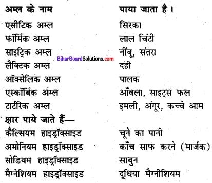 Bihar Board Class 7 Science Solutions Chapter 12 अम्ल, क्षार एवं लवण 2