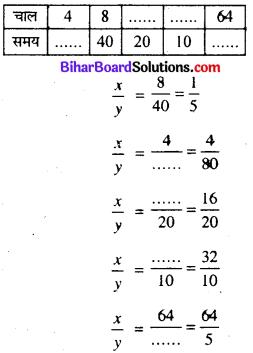Bihar Board Class 8 Maths Solutions Chapter 11 सीधा और प्रतिलोम समानुपात Ex 11.2 Q2.1