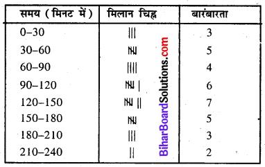Bihar Board Class 8 Maths Solutions Chapter 4 आँकड़ों का प्रबंधन Ex 4.1 Q6.1