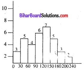 Bihar Board Class 8 Maths Solutions Chapter 4 आँकड़ों का प्रबंधन Ex 4.1 Q6.2