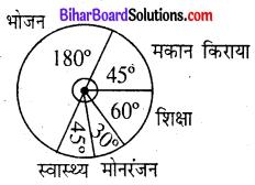 Bihar Board Class 8 Maths Solutions Chapter 4 आँकड़ों का प्रबंधन Ex 4.2 Q2.2