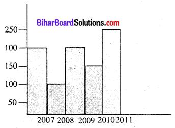 Bihar Board Class 8 Maths Solutions Chapter 4 आँकड़ों का प्रबंधन Intext Q1.1