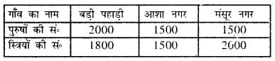 Bihar Board Class 8 Maths Solutions Chapter 4 आँकड़ों का प्रबंधन Intext Q2