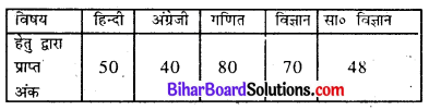 Bihar Board Class 8 Maths Solutions Chapter 4 आँकड़ों का प्रबंधन Intext Q3