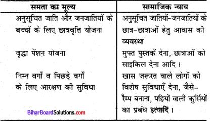 Bihar Board Class 8 Social Science Civics Solutions Chapter 1 भारतीय संविधान 2