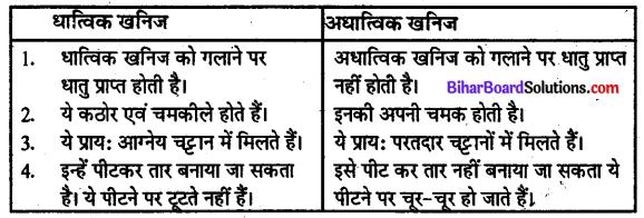 Bihar Board Class 10 Geography Solutions Chapter 1D खनिज संसाधन - 2