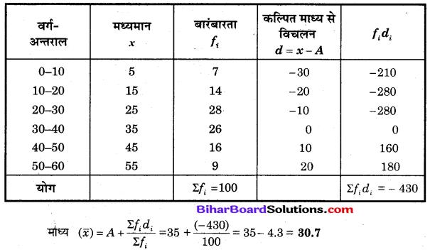Bihar Board Class 10 Maths Solutions Chapter 14 सांख्यिकी Additional Questions LAQ 1.1