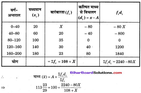 Bihar Board Class 10 Maths Solutions Chapter 14 सांख्यिकी Additional Questions LAQ 2.1