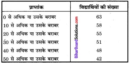 Bihar Board Class 10 Maths Solutions Chapter 14 सांख्यिकी Additional Questions MCQ 11