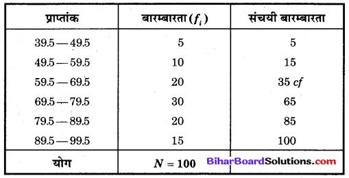 Bihar Board Class 10 Maths Solutions Chapter 14 सांख्यिकी Additional Questions SAQ 12.1
