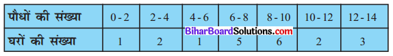 Bihar Board Class 10 Maths Solutions Chapter 14 सांख्यिकी Ex 14.1 Q1