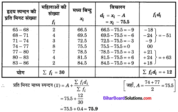 Bihar Board Class 10 Maths Solutions Chapter 14 सांख्यिकी Ex 14.1 Q4.1
