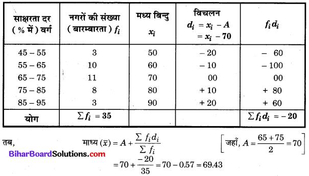 Bihar Board Class 10 Maths Solutions Chapter 14 सांख्यिकी Ex 14.1 Q9.1