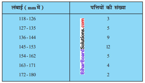 Bihar Board Class 10 Maths Solutions Chapter 14 सांख्यिकी Ex 14.3 Q4