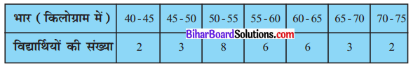 Bihar Board Class 10 Maths Solutions Chapter 14 सांख्यिकी Ex 14.3 Q7