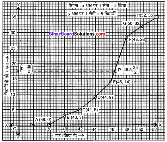Bihar Board Class 10 Maths Solutions Chapter 14 सांख्यिकी Ex 14.4 Q2.2