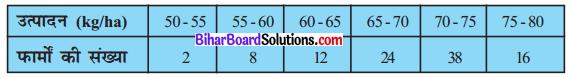 Bihar Board Class 10 Maths Solutions Chapter 14 सांख्यिकी Ex 14.4 Q3