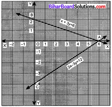 Bihar Board Class 10 Maths Solutions Chapter 3 दो चरों वाले रैखिक समीकरण युग्म Additional Questions SAQ 2