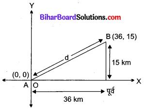 Bihar Board Class 10 Maths Solutions Chapter 7 निर्देशांक ज्यामिति Ex 7.1 Q2.1