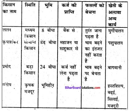 Bihar Board Class 6 Social Science Civics Solutions Chapter 2 ग्रामीण जीवन-यापन के स्वरूप 1