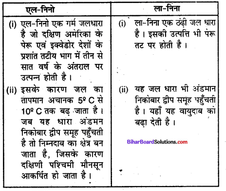 Bihar Board Class 9 Geography Solutions Chapter 4 जलवायु - 1