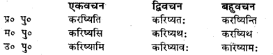 Bihar Board Class 7 Sanskrit व्याकरण धातु-रूपाणि 39