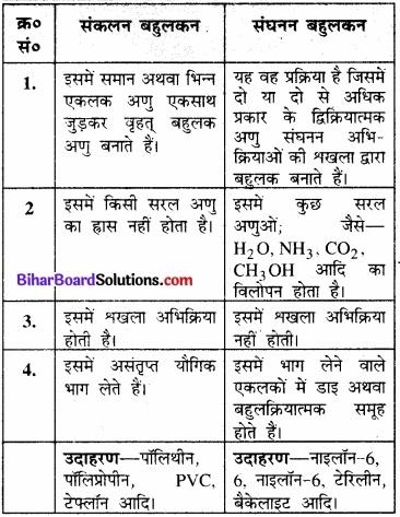 BIhar Board Class 12 Chemistry Chapter 15 बहुलक img-5