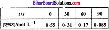 BIhar Board Class 12 Chemistry Chapter 4 रासायनिक बलगतिकी